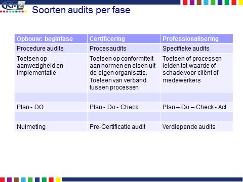 interne audit 2