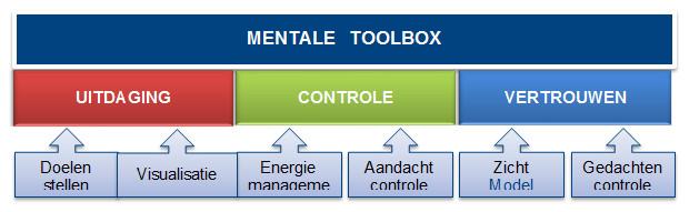 mentale toolbox